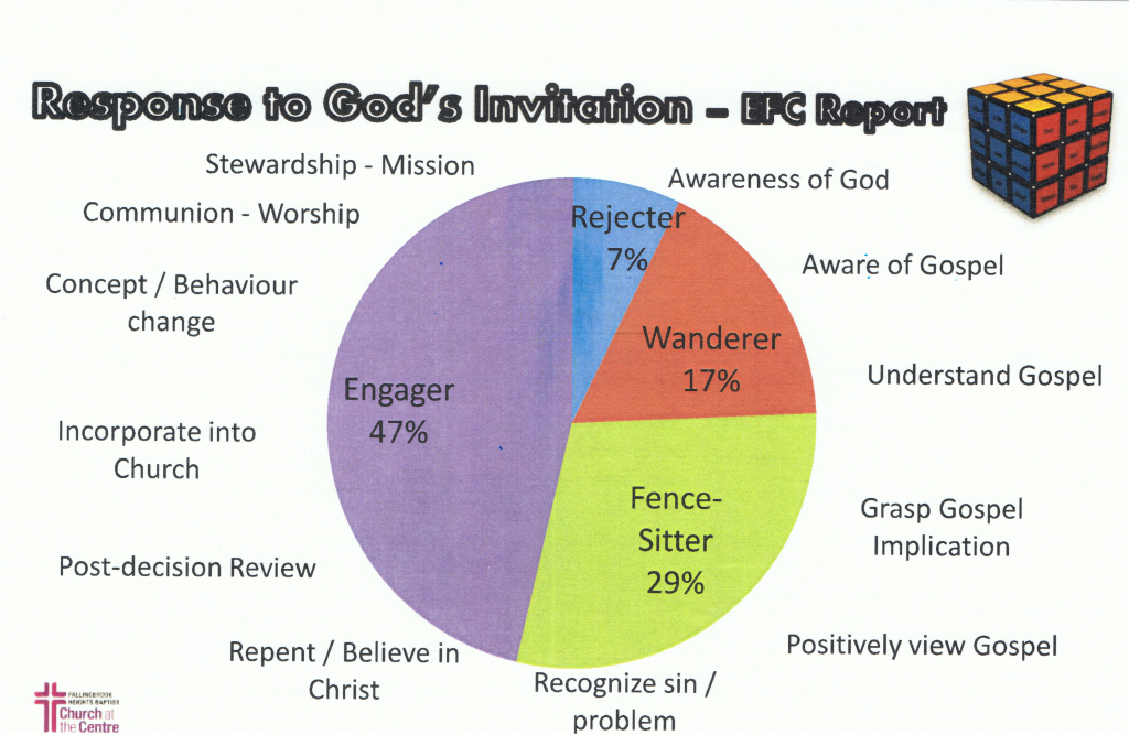 In Response to God's Invitation